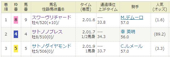 2018年03月11日・金鯱賞(G2).PNG