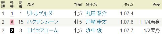 2014年9月14日・11Rセントウルステークス・G2.PNG