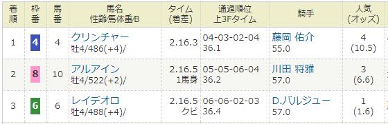 2018年02月11日・京都記念(G2).PNG