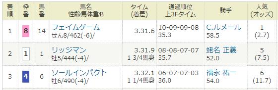 2018年02月17日・ダイヤモンドステークス(G3).PNG