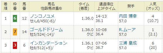 2018年02月18日・フェブラリーステークス(G1).PNG