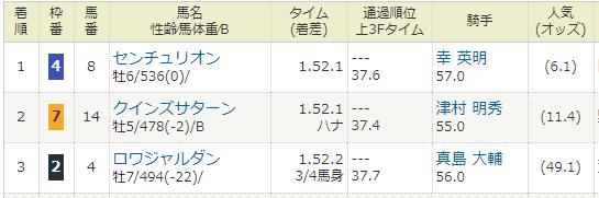 2018年03月18日・マーチステークス(G3).PNG