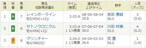2018年03月18日・阪神大賞典(G2).PNG