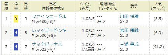 2018年03月18日・高松宮記念(G1).PNG
