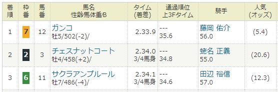 2018年03月24日・日経賞(G2).PNG