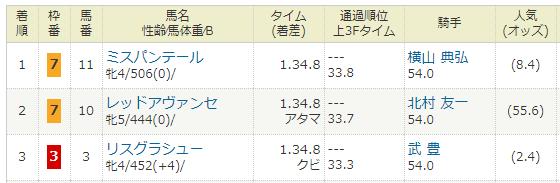 2018年04月07日・阪神牝馬ステークス(G2).PNG